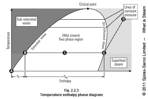 Steam Quality The Temperature Enthalpy Diagram